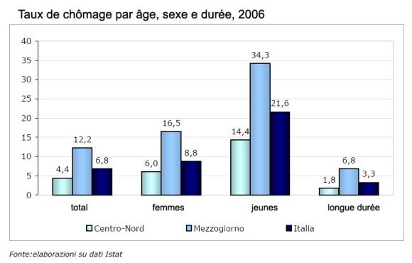 taux chômage mezzogiorno italie
